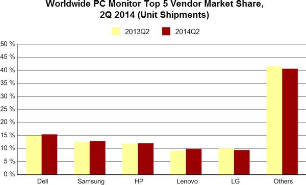 Dell остается мировым лидером рынка мониторов